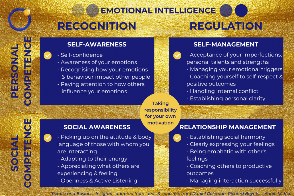 Emotional Intelligence - People and Business Insights - adapted from ideas & concepts from Daniel Goleman, Richard Boyatsis, Annie McKee